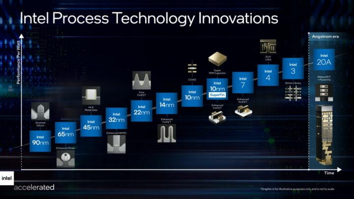 英特尔的历史和未来工艺技术