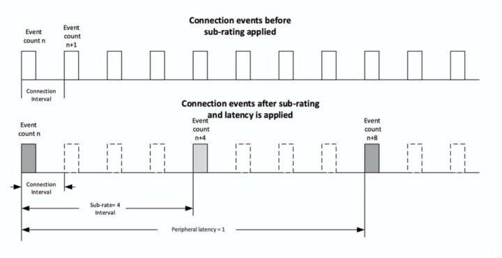 蓝牙的5.3亚速率连接(资料来源:Silabs)