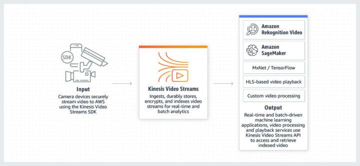 Amazon Kinesis Video Streams