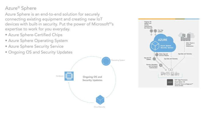 Azure Sphere认证的i.MX 8ULP-CS