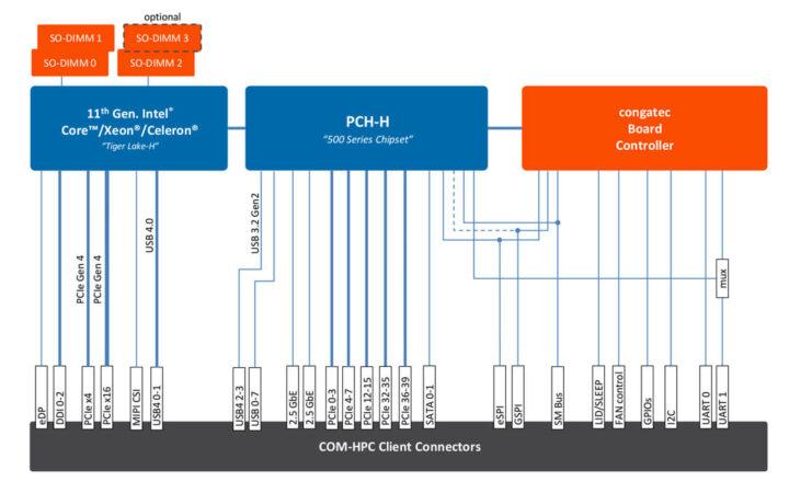 COM-HPC-Tiger Lake-H 框图