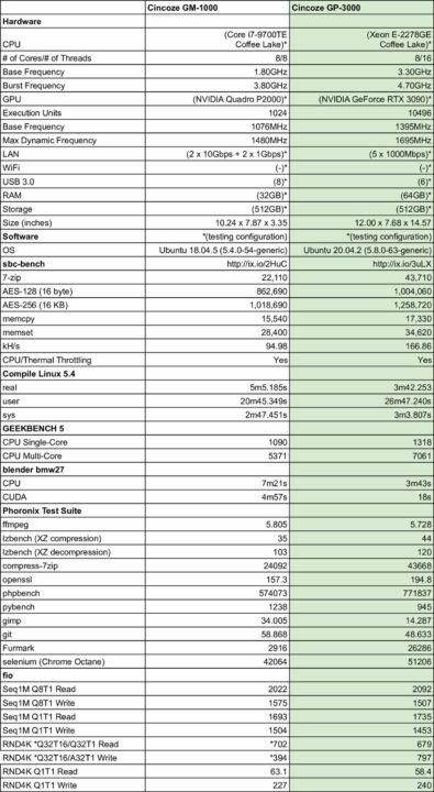 Cincoze GM-1000 与 GP-3000- ubuntu 20.04的比较