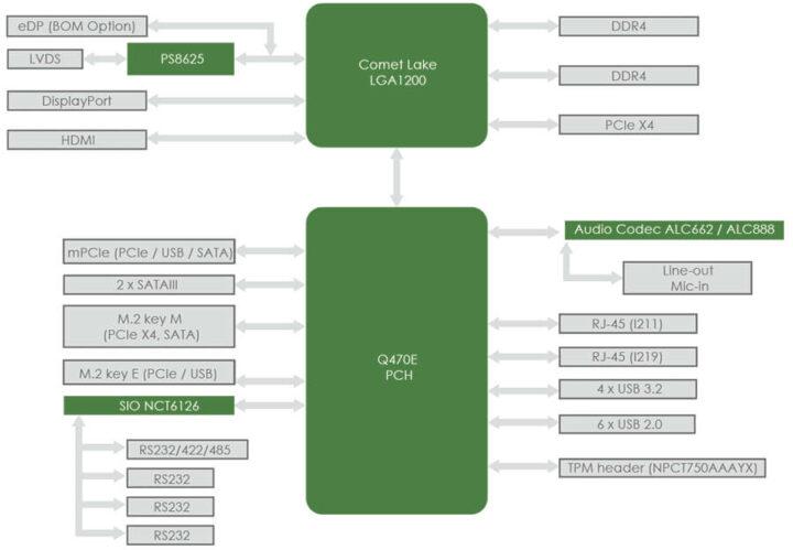 Comet Lake工业级主板模块连接示意图