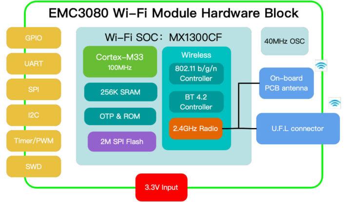 EMC30380 模块的硬件框图