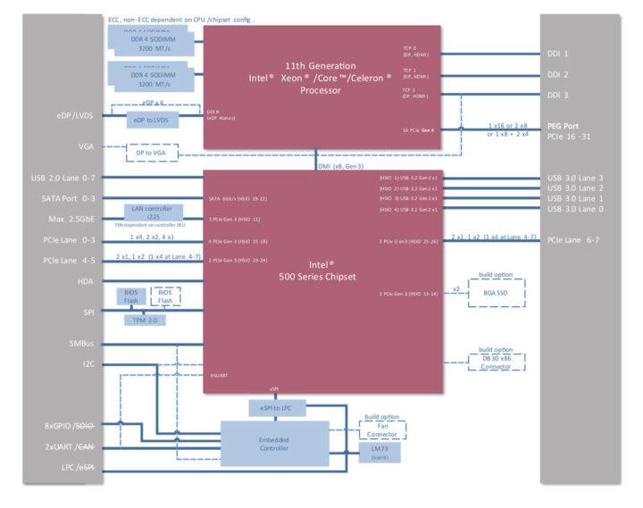 Express-TL框图
