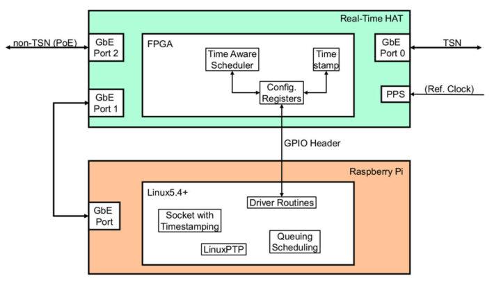 InnoRoute与树莓派4相连的软硬件HAT规格