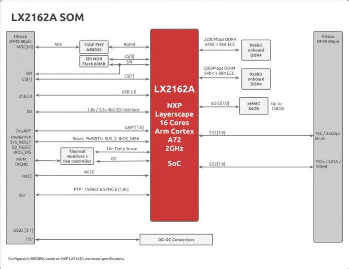 LX2162A SOM 的框图