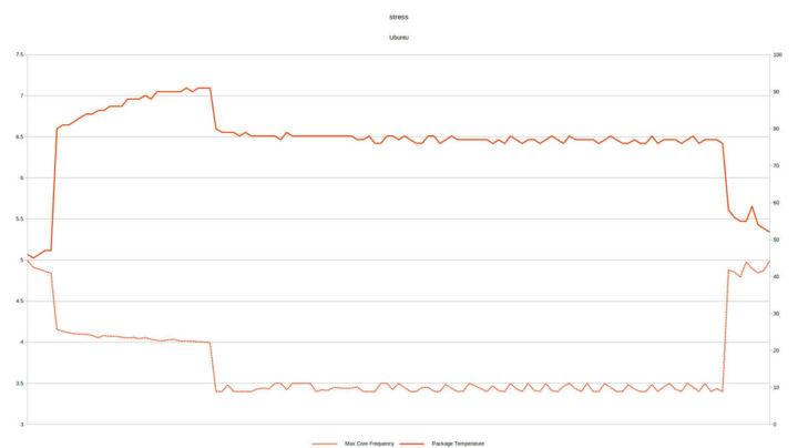 NUC9i9QNX在ubuntu上的压力测试
