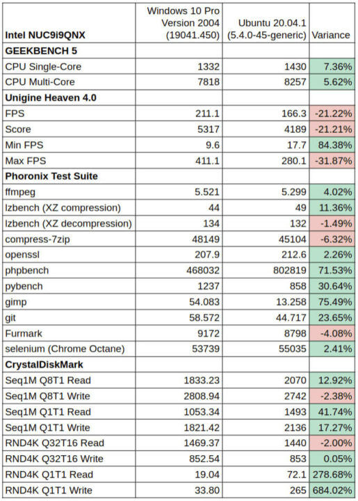 NUC9i9QNX Windows与UbuntuOS常见的性能比较