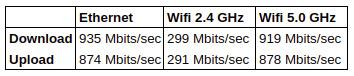 NUC9i9QNX-network-throughput-WiFi-Ethernet