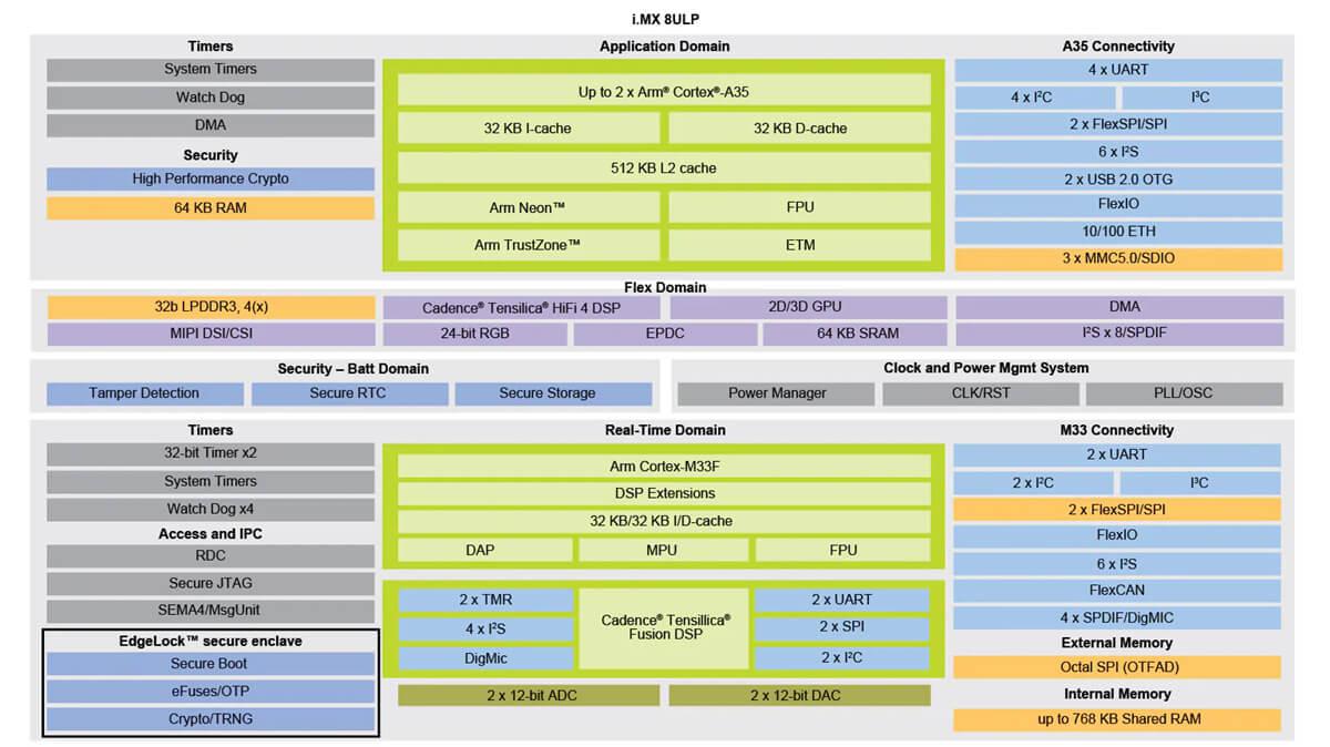 NXP i.MX 8ULP 框图