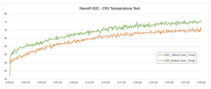 NanoPi R2S温度测试