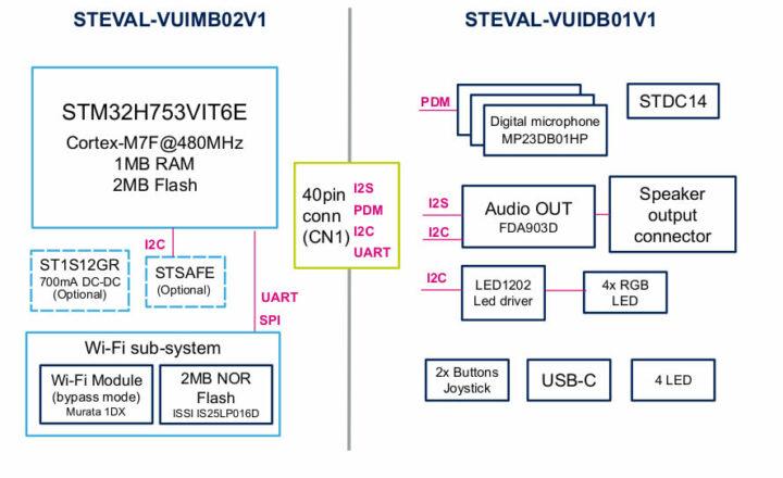 STEVAL-VOICE-UI功能框图