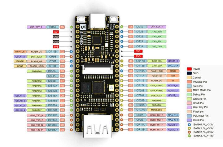 Tang Nano 4K GW1NSR-4C FPGA板的引脚图