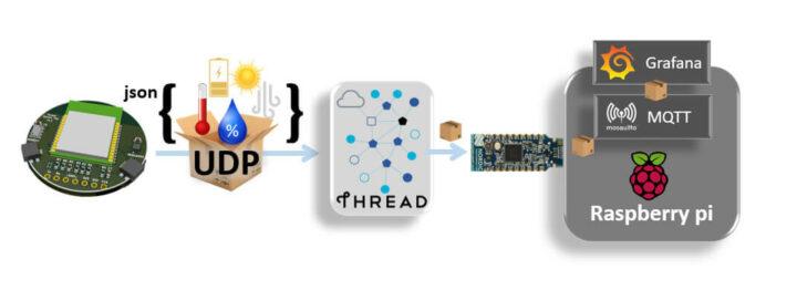 UDP-OpenThread-MQTT的数据传输路径