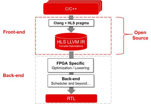 Vitis HLS软件架构