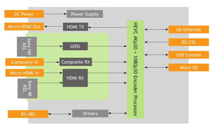 Z3-Q603-RPS高通QCS603视频编码板