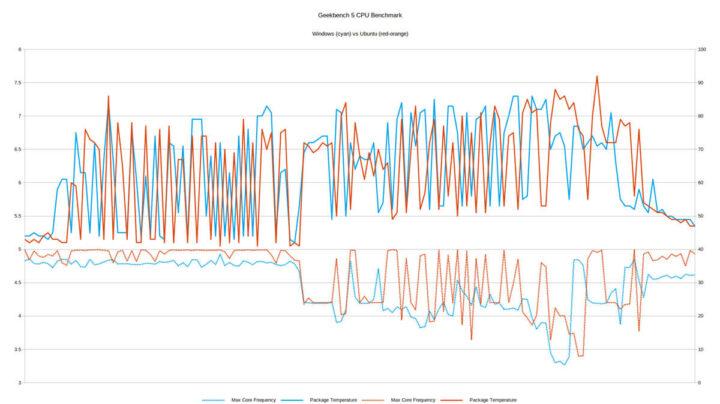 windows和ubuntu的Geekbench 5 CPU温度对比