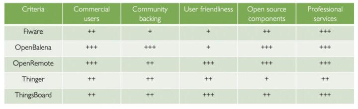 几种平台的对比