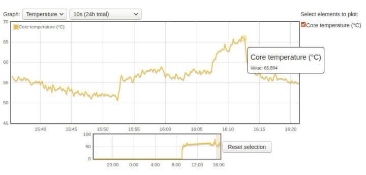 带KKSB 外壳的树莓派4 在1.5GHz时钟频率下基准测试时的温度图表