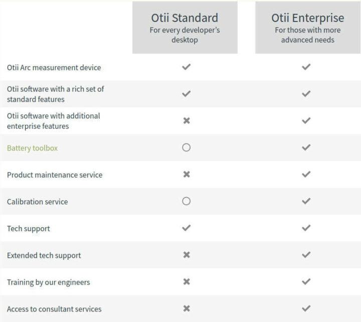标准版vs企业版