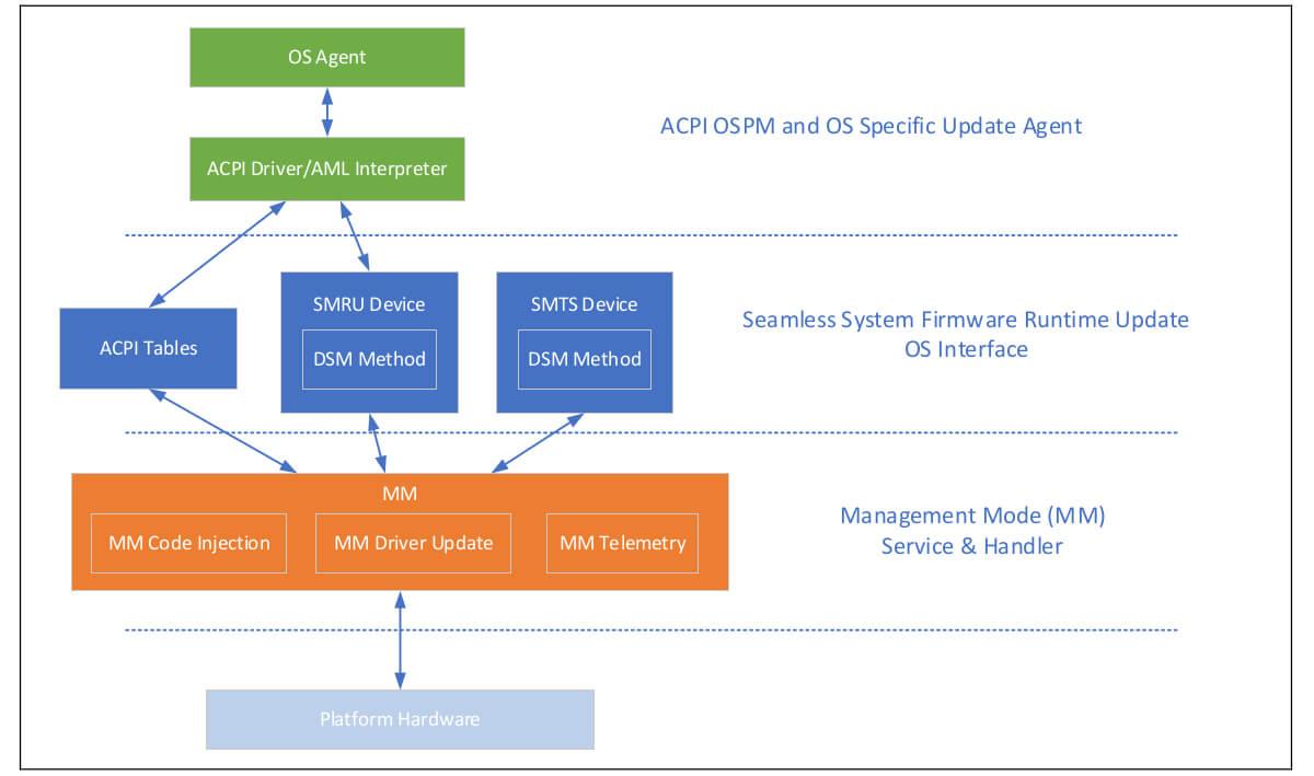 英特尔无缝更新 - MM 运行时更新系统