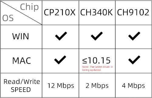 CP210X、CH340K、CH9102对比