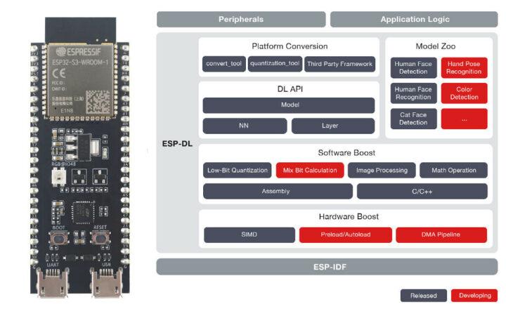 ESP32-S3 AI的ESP-DL库