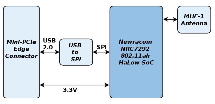 GW16146的组成架构