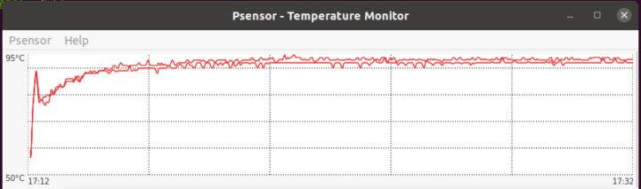 LIVA Q1L温度压力测试