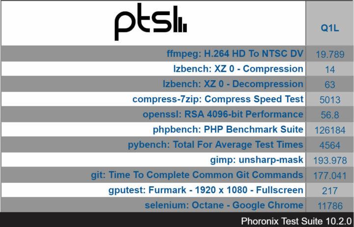 LIVA-Q1L Phoronix 测试结果