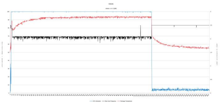 LIVA Q1L ubuntu压力监测