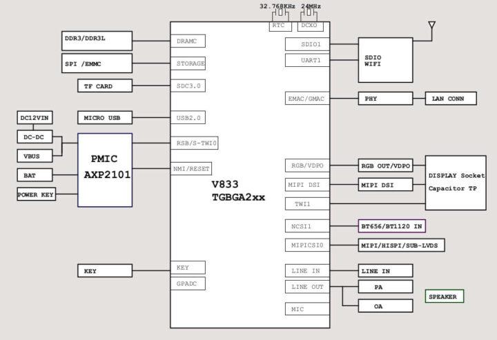 Lindenis V833方框图