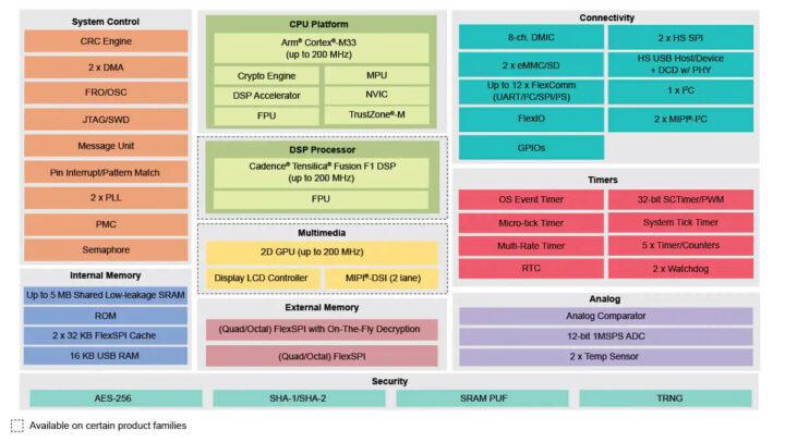 NXP i.MX RT500方框图