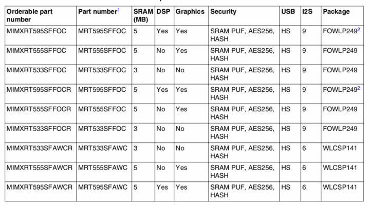 NXP iMX RT595、RT555、RT533数据表
