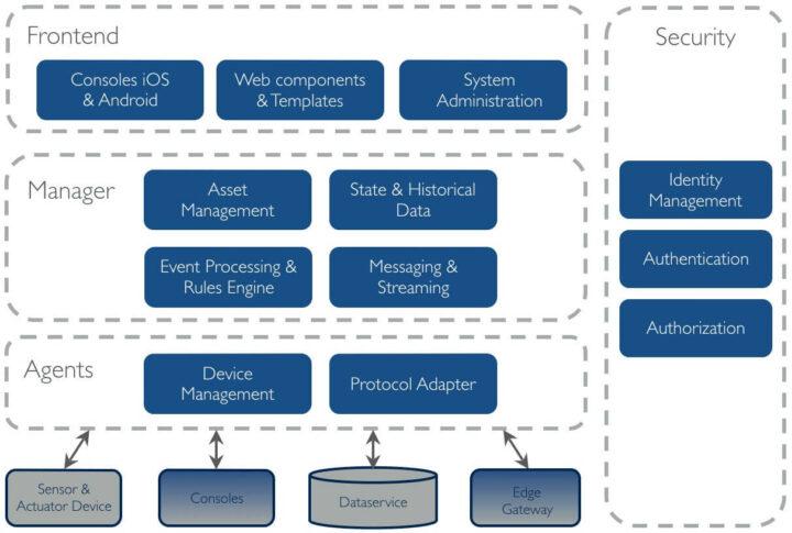 OpenRemote架构