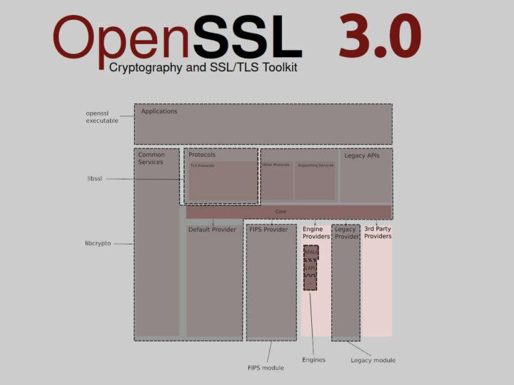 OpenSSL 3.0 软件体系结构