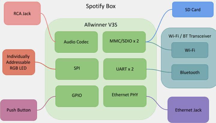 Spotify音乐盒的硬件电路框图