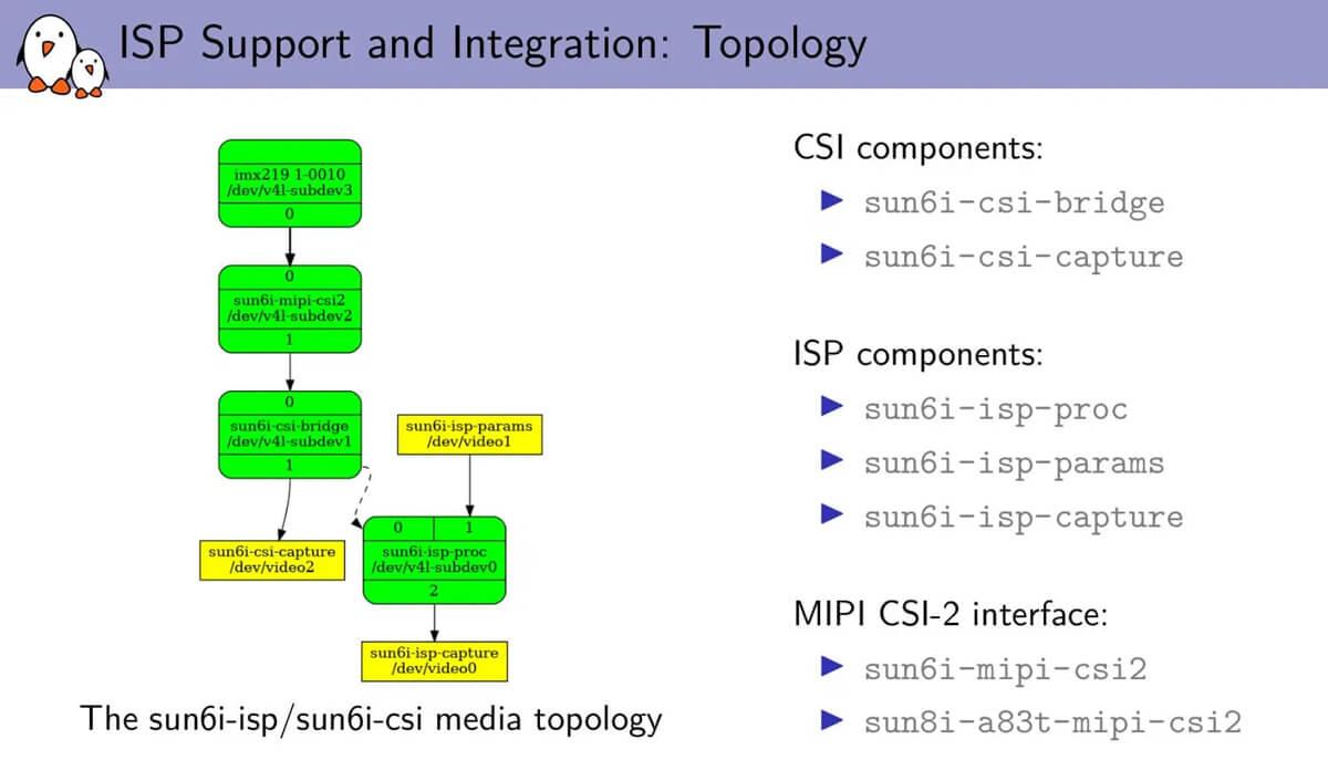 全志V3 ISP Linux驱动