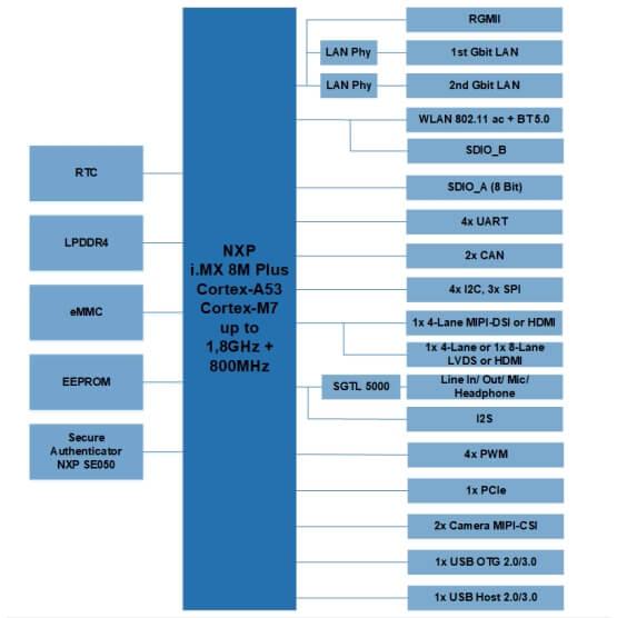 PicoCore MX8MP方框图