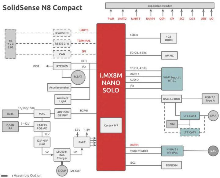 SolidSense N8 IoT Compact框图