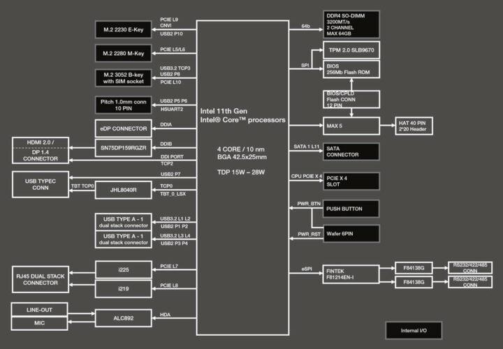 UP Xtreme i11边缘计算支持套件框图